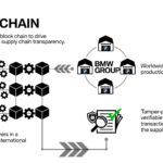 Il BMW Group utilizza Blockchain per favorire la trasparenza della catena logistica