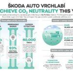 Vrchlabí sarà il primo impianto produttivo di ŠKODA AUTO a raggiungere la neutralità sulle emissioni di CO2